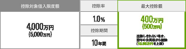 控除対象借入限度額 4,000万円(5,000万円)最大控除額400万円(500万円)